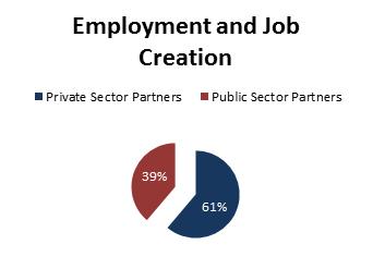 Employment and Job Creation Chart