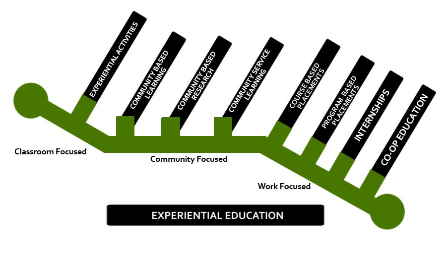 Continuum of experiential education strategies